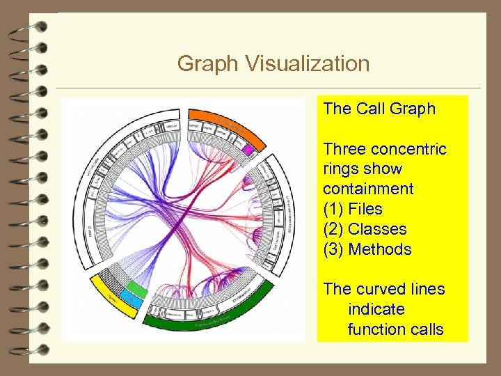 Graph Visualization The Call Graph Three concentric rings show containment (1) Files (2) Classes