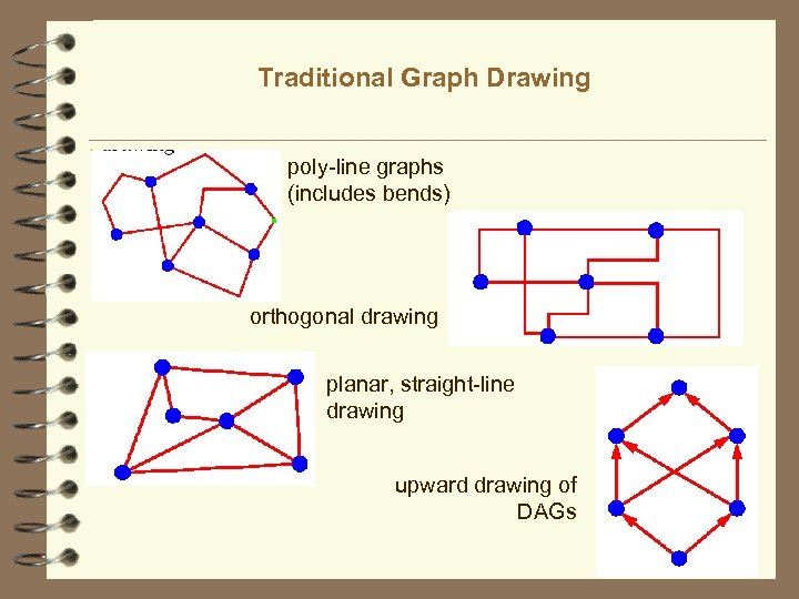 Traditional Graph Drawing poly-line graphs (includes bends) orthogonal drawing planar, straight-line drawing upward drawing