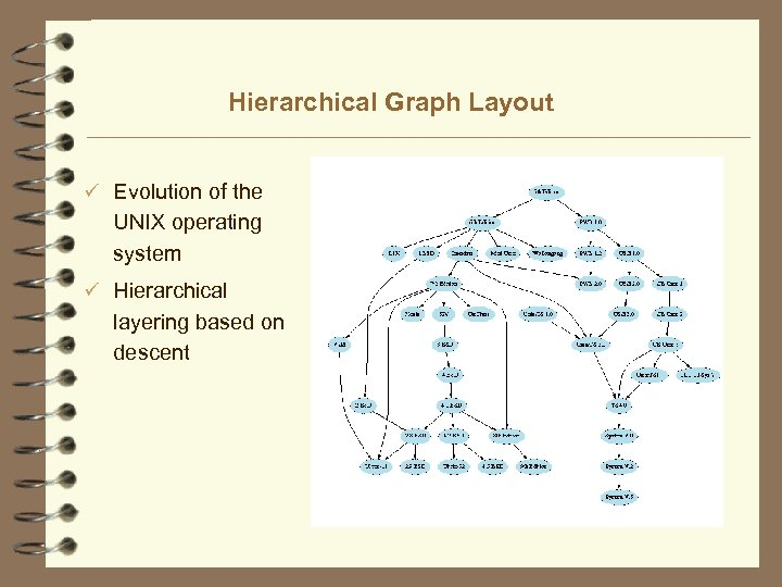 Hierarchical Graph Layout ü Evolution of the UNIX operating system ü Hierarchical layering based