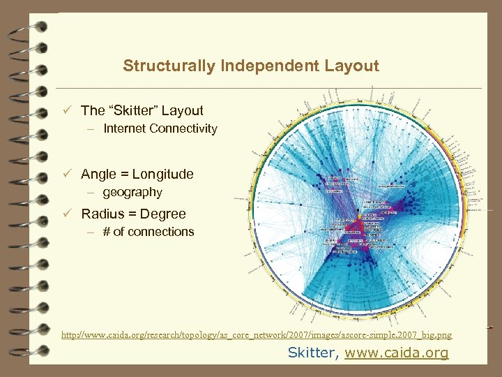 """Structurally Independent Layout ü The """"Skitter"""" Layout – Internet Connectivity ü Angle = Longitude"""