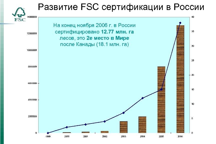 Развитие FSC сертификации в России На конец ноября 2006 г. в России сертифицировано 12.