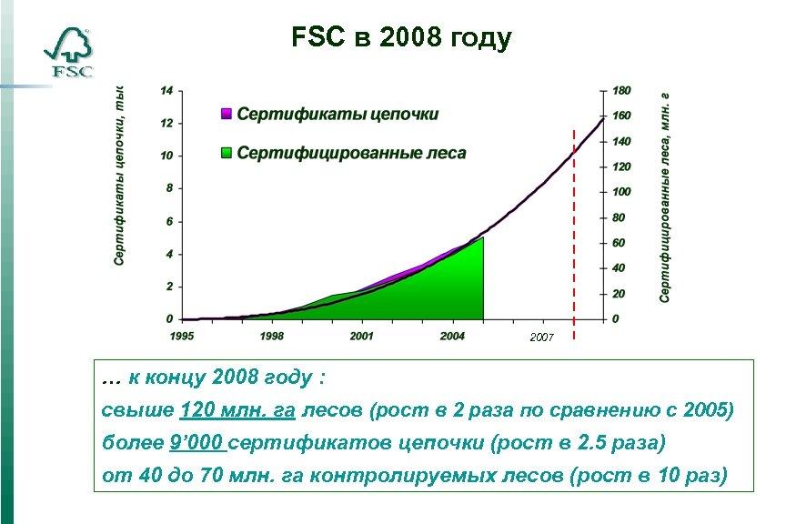 FSC в 2008 году 2007 … к концу 2008 году : свыше 120 млн.
