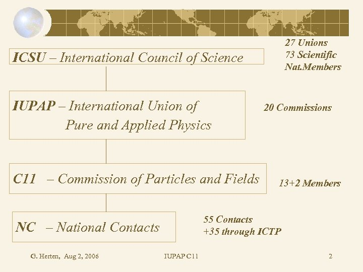 27 Unions 73 Scientific Nat. Members ICSU – International Council of Science IUPAP –