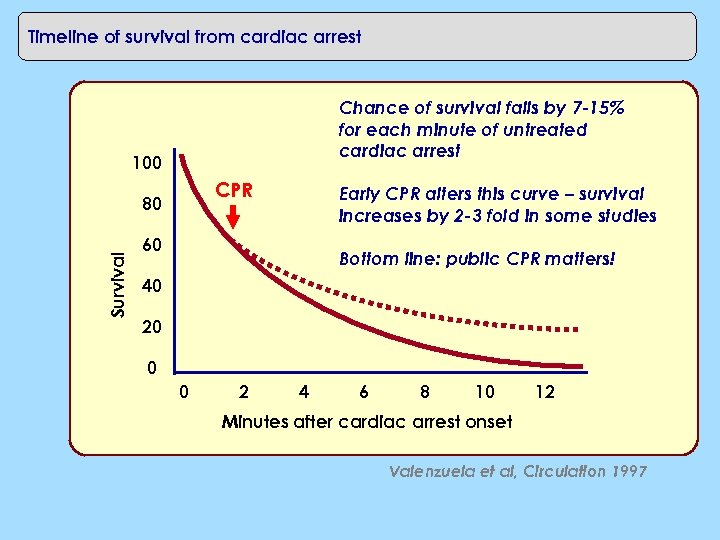 Timeline of survival from cardiac arrest Chance of survival falls by 7 -15% for