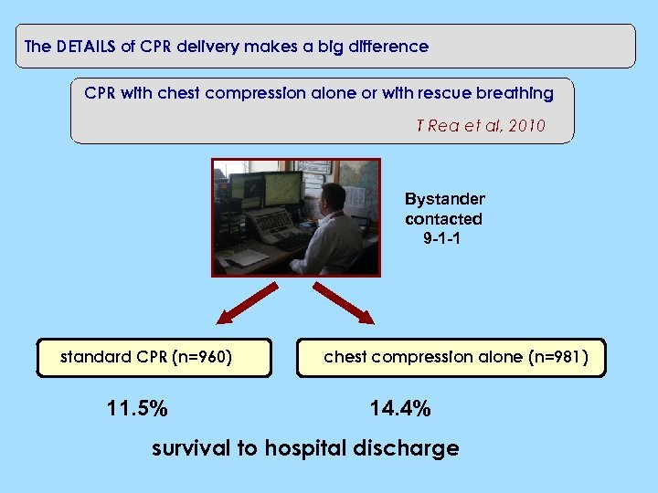 The DETAILS of CPR delivery makes a big difference CPR with chest compression alone