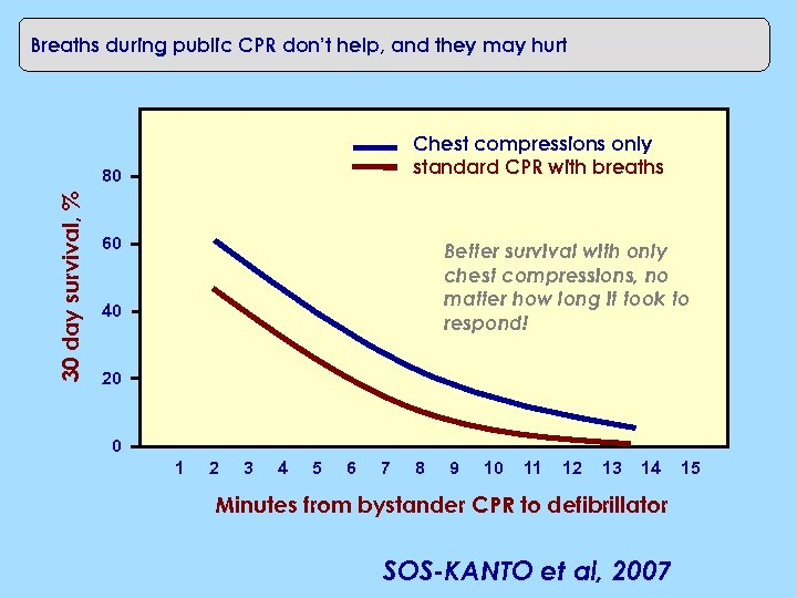 Breaths during public CPR don't help, and they may hurt Chest compressions only standard