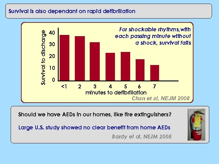 Survival to discharge Survival is also dependant on rapid defibrillation For shockable rhythms, with