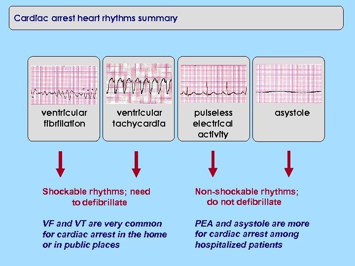 Cardiac arrest heart rhythms summary ventricular fibrillation ventricular tachycardia pulseless electrical activity asystole Shockable