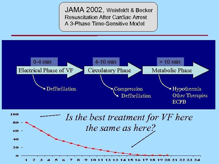 JAMA 2002, Weisfeldt & Becker Resuscitation After Cardiac Arrest A 3 -Phase Time-Sensitive Model