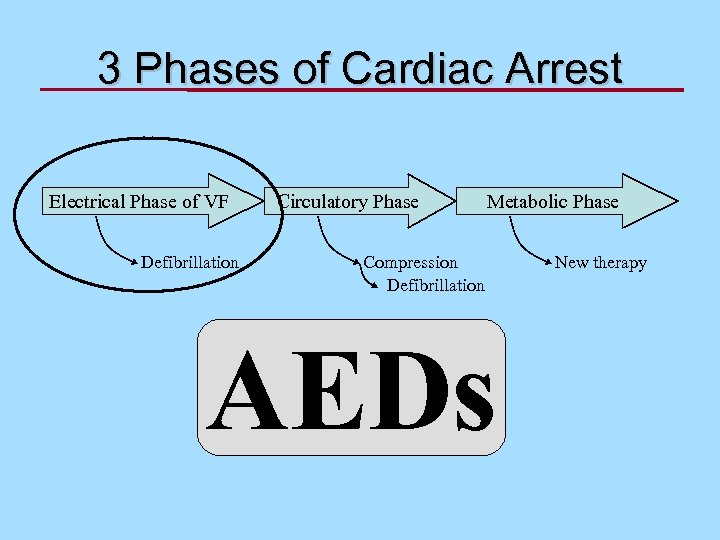 3 Phases of Cardiac Arrest Electrical Phase of VF Defibrillation Circulatory Phase Metabolic Phase