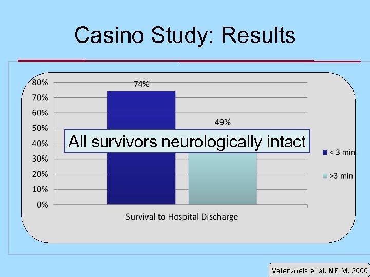 Casino Study: Results All survivors neurologically intact Valenzuela et al. NEJM, 2000
