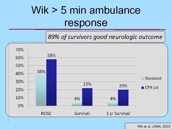 Wik > 5 min ambulance response 89% of survivors good neurologic outcome Wik et