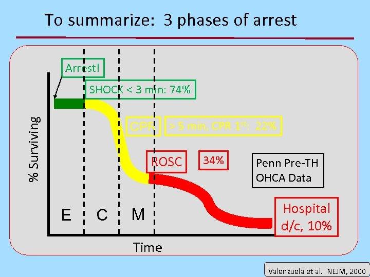 To summarize: 3 phases of arrest Arrest! % Surviving SHOCK < 3 min: 74%