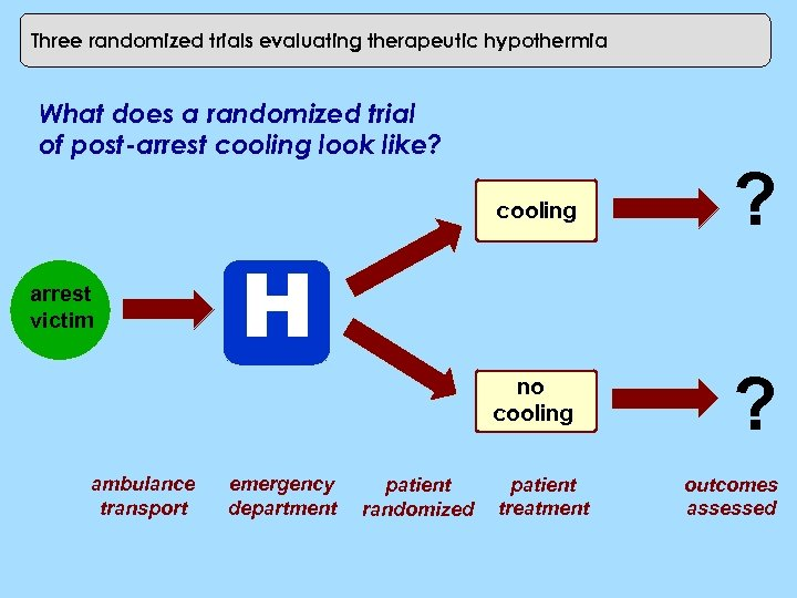 Three randomized trials evaluating therapeutic hypothermia What does a randomized trial of post-arrest cooling
