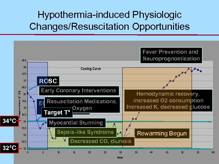 Hypothermia-induced Physiologic Changes/Resuscitation Opportunities Fever Prevention and Neuroprognostication ROSC Early Coronary Interventions Shivering Resuscitation