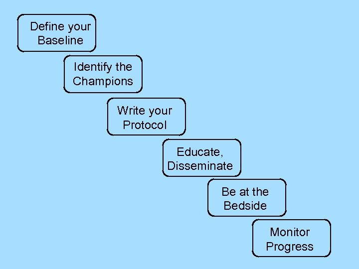 Define your Baseline Identify the Champions Write your Protocol Educate, Disseminate Be at the