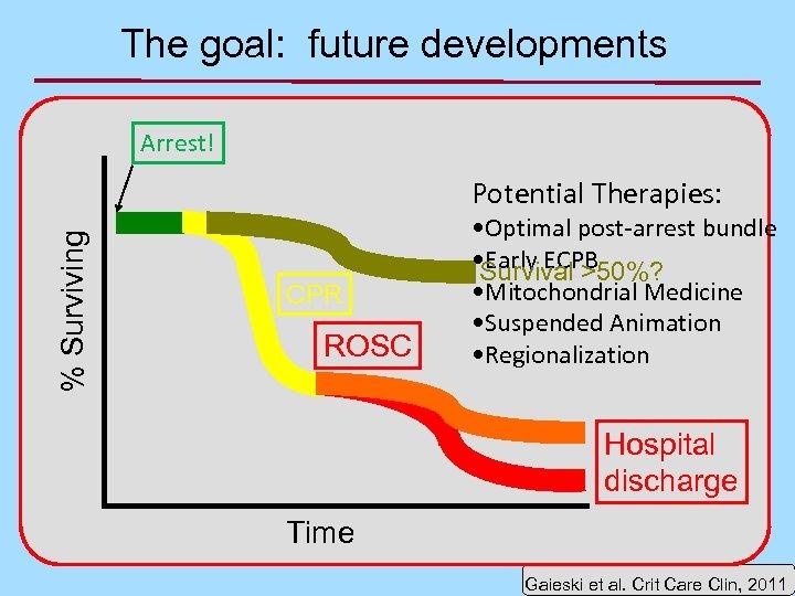 The goal: future developments Arrest! % Surviving Potential Therapies: CPR ROSC • Optimal post-arrest