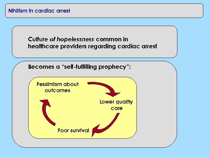 Nihilism in cardiac arrest Culture of hopelessness common in healthcare providers regarding cardiac arrest