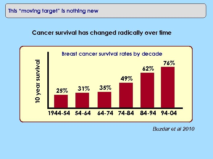 """This """"moving target"""" is nothing new Cancer survival has changed radically over time 10"""