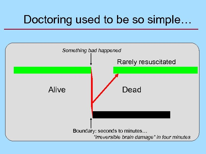 Doctoring used to be so simple… Something bad happened Rarely resuscitated Alive Dead Boundary: