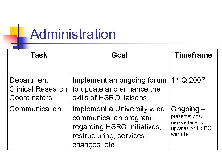 Administration Task Department Clinical Research Coordinators Communication Goal Timeframe Implement an ongoing forum 1