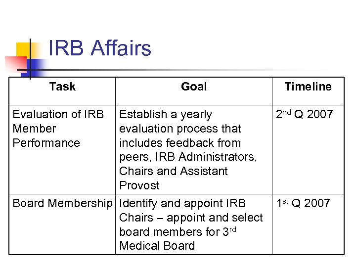 IRB Affairs Task Evaluation of IRB Member Performance Goal Establish a yearly evaluation process