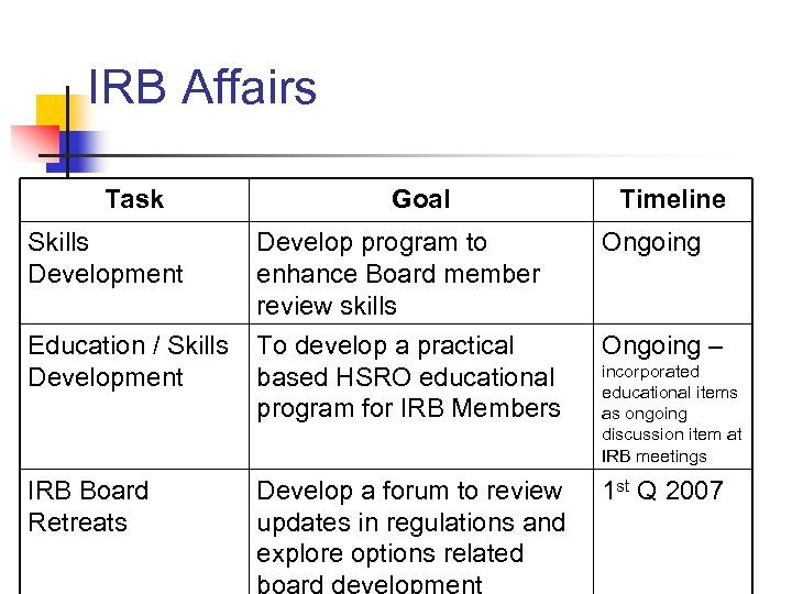 IRB Affairs Task Goal Timeline Skills Development Develop program to enhance Board member review