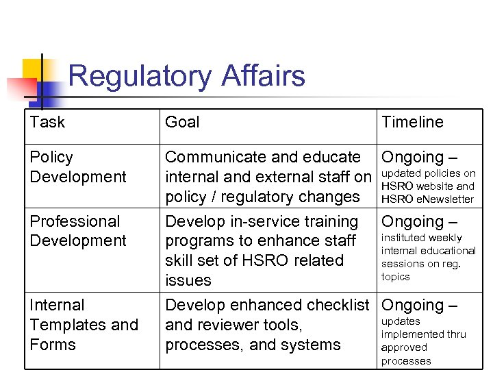 Regulatory Affairs Task Goal Policy Development Communicate and educate Ongoing – internal and external