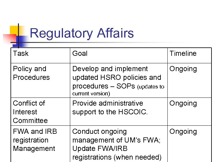 Regulatory Affairs Task Goal Timeline Policy and Procedures Develop and implement Ongoing updated HSRO