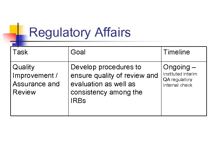 Regulatory Affairs Task Goal Timeline Quality Improvement / Assurance and Review Develop procedures to