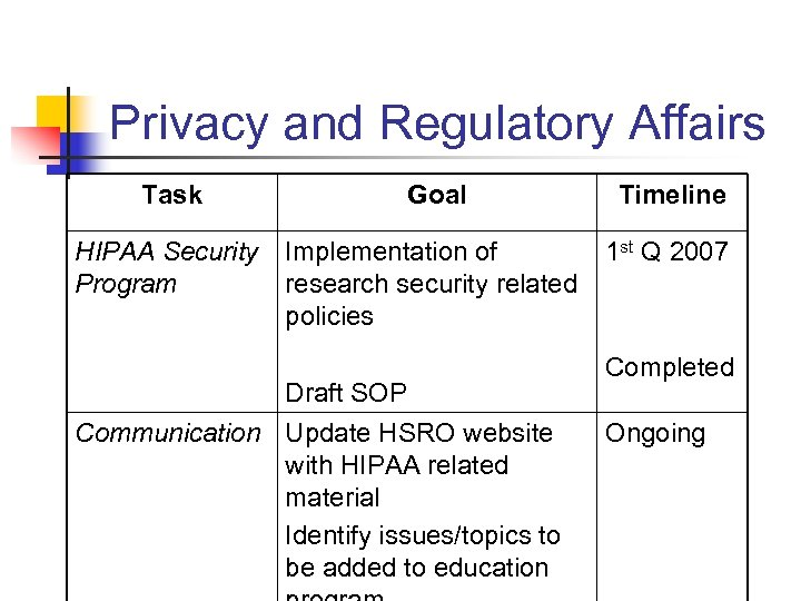 Privacy and Regulatory Affairs Task Goal HIPAA Security Implementation of Program research security related