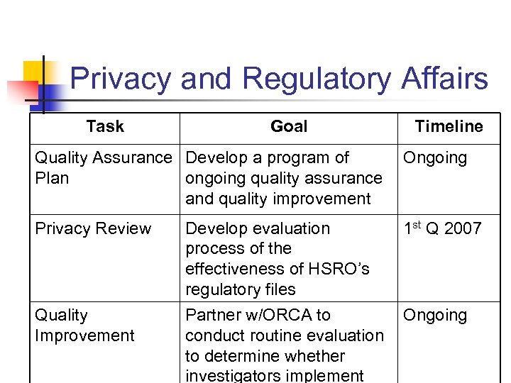 Privacy and Regulatory Affairs Task Goal Timeline Quality Assurance Develop a program of Plan