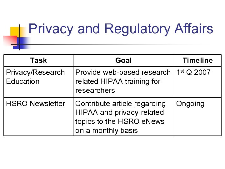 Privacy and Regulatory Affairs Task Goal Timeline Privacy/Research Education Provide web-based research 1 st