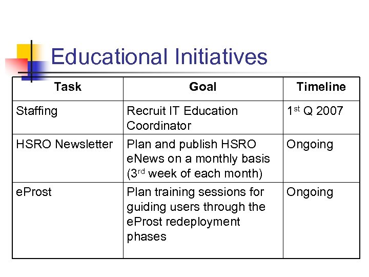 Educational Initiatives Task Staffing HSRO Newsletter e. Prost Goal Timeline Recruit IT Education Coordinator