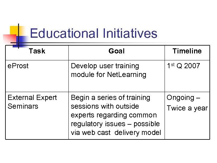 Educational Initiatives Task Goal Timeline e. Prost Develop user training module for Net. Learning