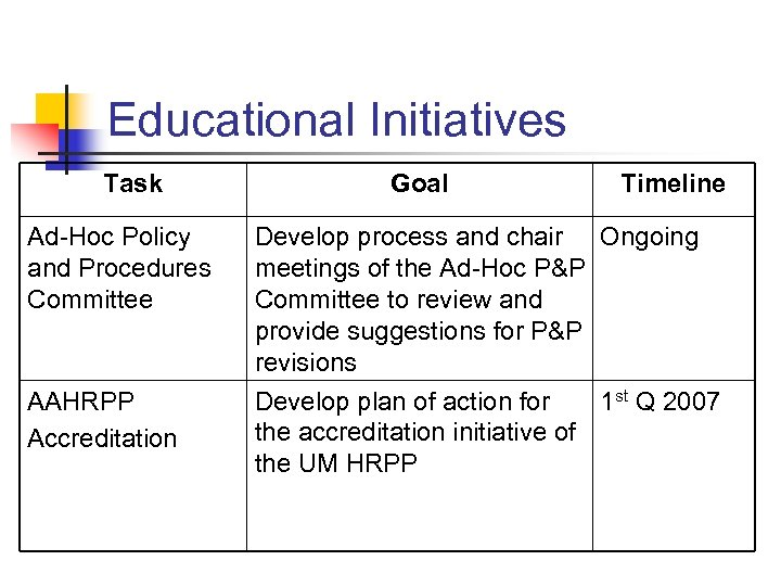 Educational Initiatives Task Ad-Hoc Policy and Procedures Committee AAHRPP Accreditation Goal Timeline Develop process