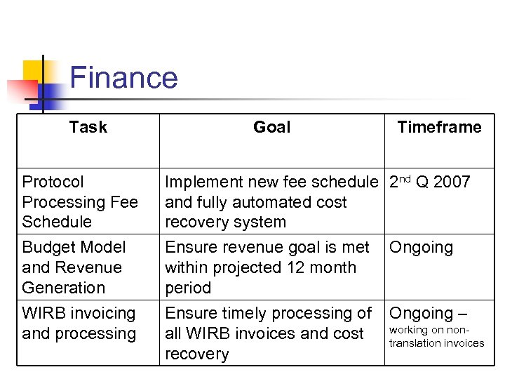 Finance Task Goal Timeframe Protocol Processing Fee Schedule Budget Model and Revenue Generation Implement