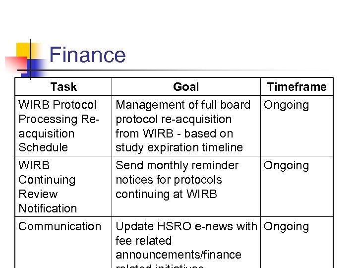 Finance Task WIRB Protocol Processing Reacquisition Schedule WIRB Continuing Review Notification Communication Goal Management