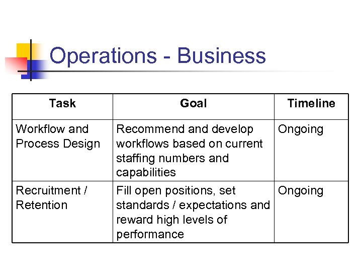 Operations - Business Task Goal Timeline Workflow and Process Design Recommend and develop workflows