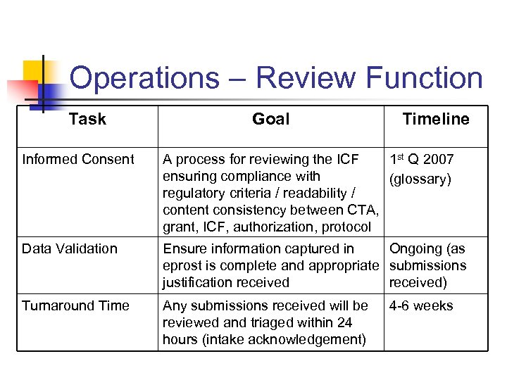Operations – Review Function Task Goal Timeline Informed Consent A process for reviewing the