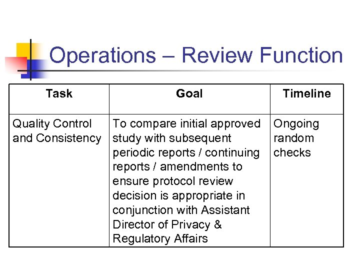 Operations – Review Function Task Goal Quality Control To compare initial approved and Consistency