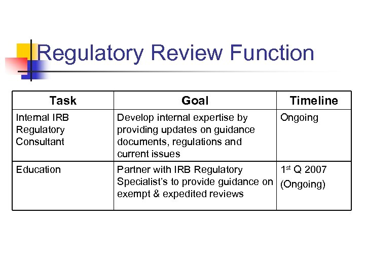 Regulatory Review Function Task Goal Timeline Internal IRB Regulatory Consultant Develop internal expertise by