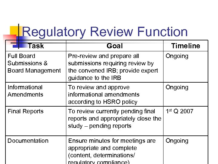 Regulatory Review Function Task Goal Timeline Full Board Submissions & Board Management Pre-review and