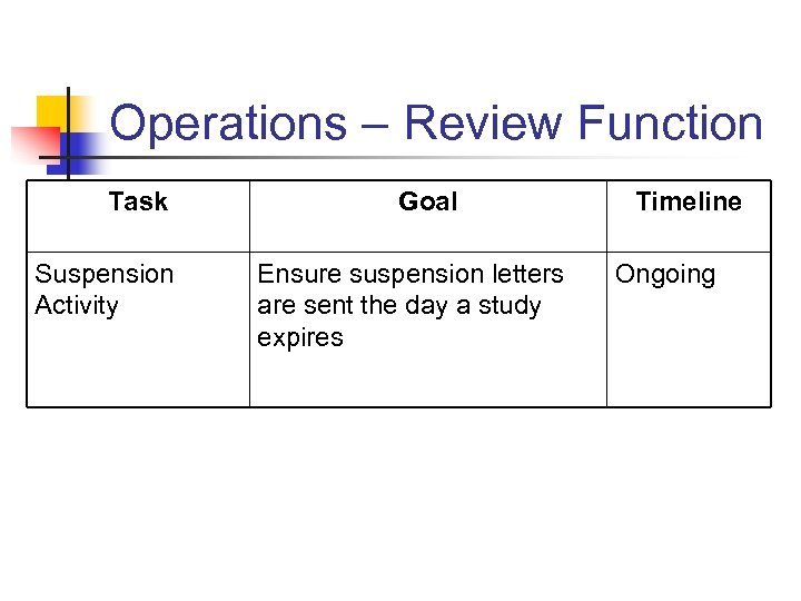 Operations – Review Function Task Suspension Activity Goal Ensure suspension letters are sent the