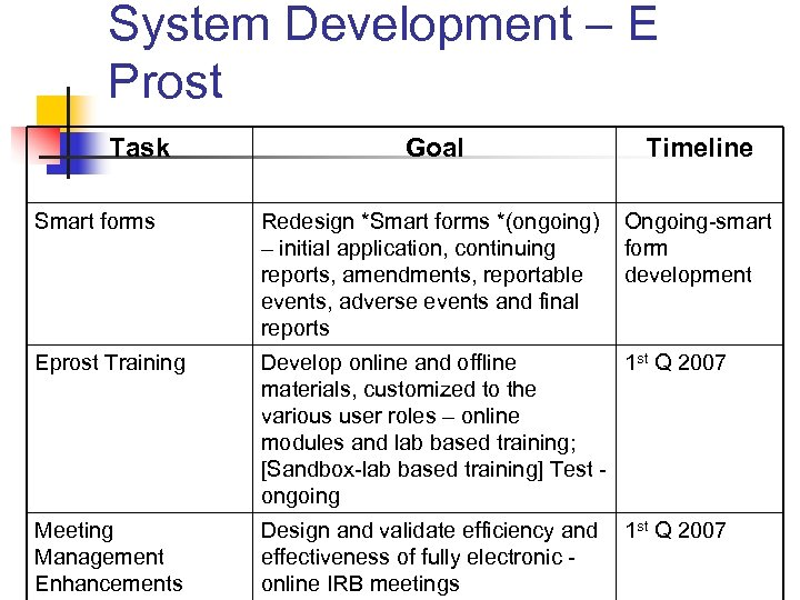 System Development – E Prost Task Goal Timeline Smart forms Redesign *Smart forms *(ongoing)