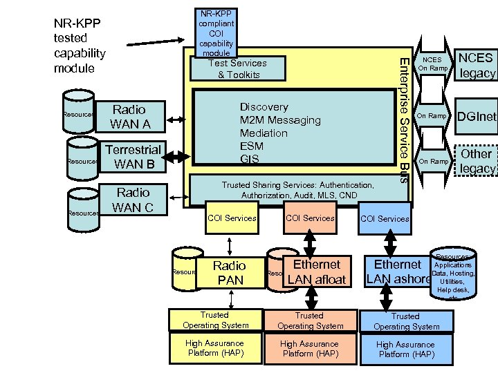 NR-KPP tested capability module Resources Test Services & Toolkits Discovery M 2 M Messaging