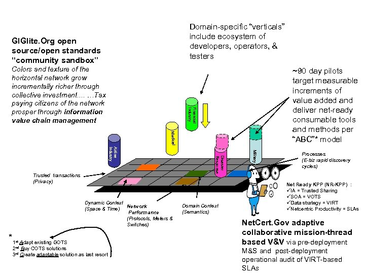 "Domain-specific ""verticals"" include ecosystem of developers, operators, & testers GIGlite. Org open source/open standards"