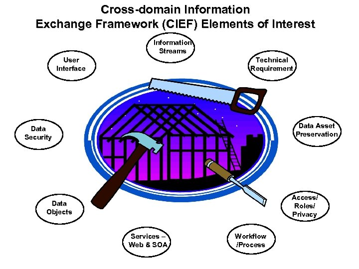 Cross-domain Information Exchange Framework (CIEF) Elements of Interest Information Streams User Interface Technical Requirement