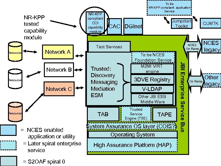 NR-KPP tested capability module Resources Network A Resources Network C = NCES enabled application