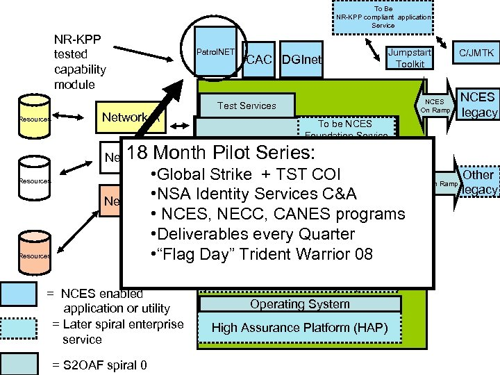 To Be NR-KPP compliant application Service NR-KPP tested capability module Patrol. NET CAC DGInet